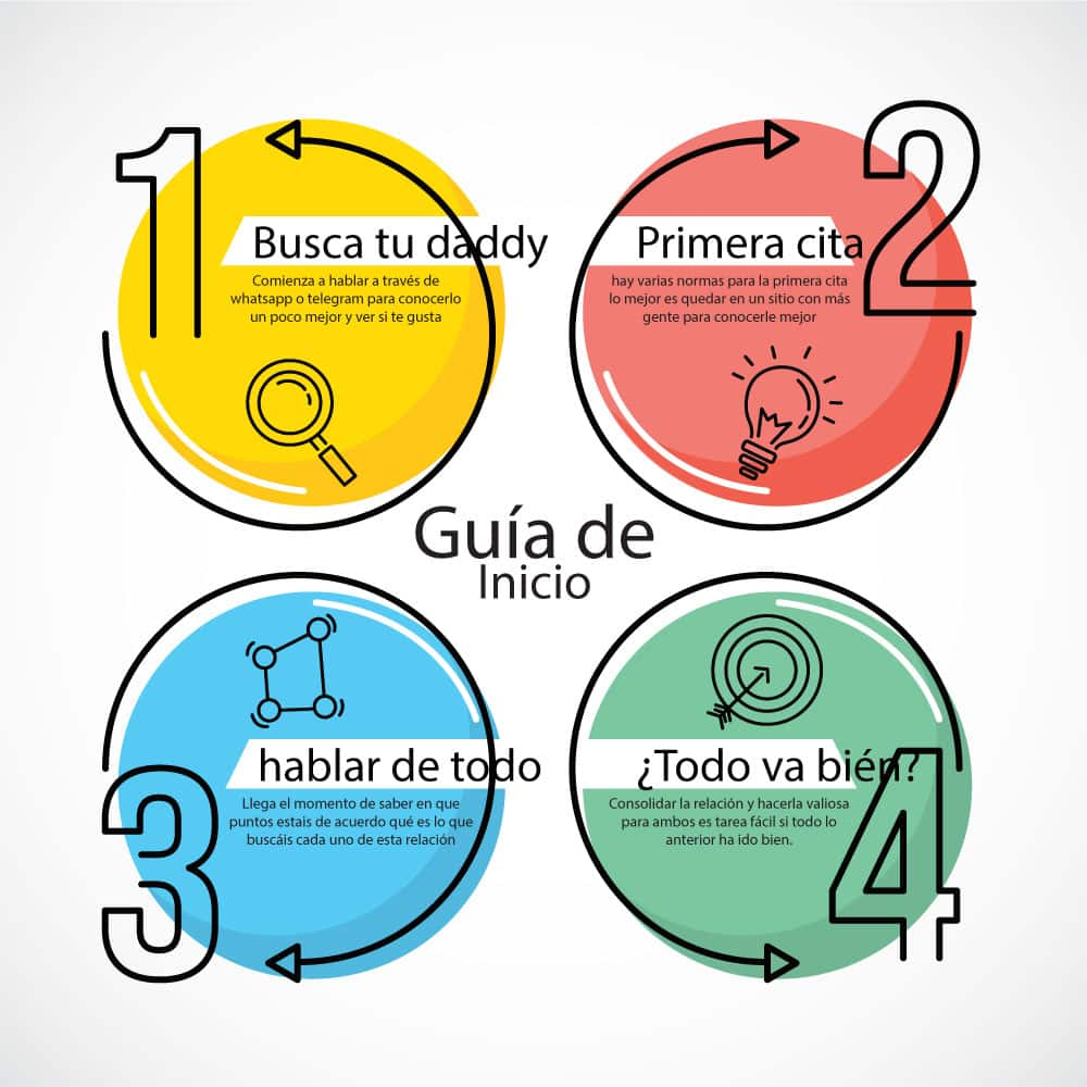 infografía 4 pasos de inicio rápido para sugar babys